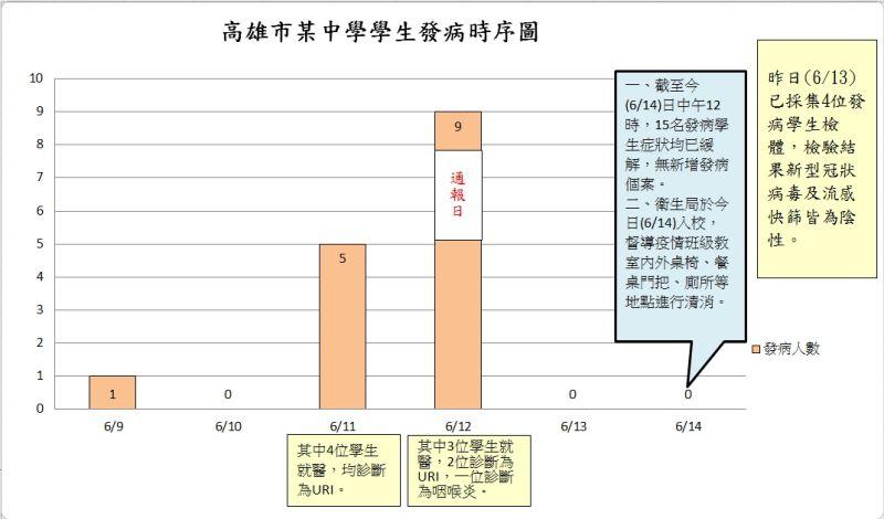 ▲高雄市某中學學生發病時序表。(圖/高市衛生局提供)