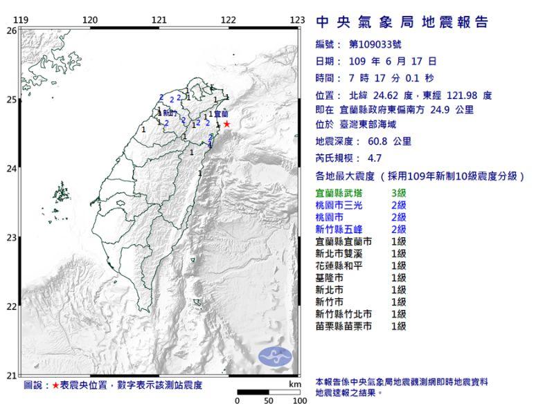 ▲今( 17 )天早上 7:17 發生規模 4.7 地震,北部有感搖晃。(圖/翻攝自氣象局)