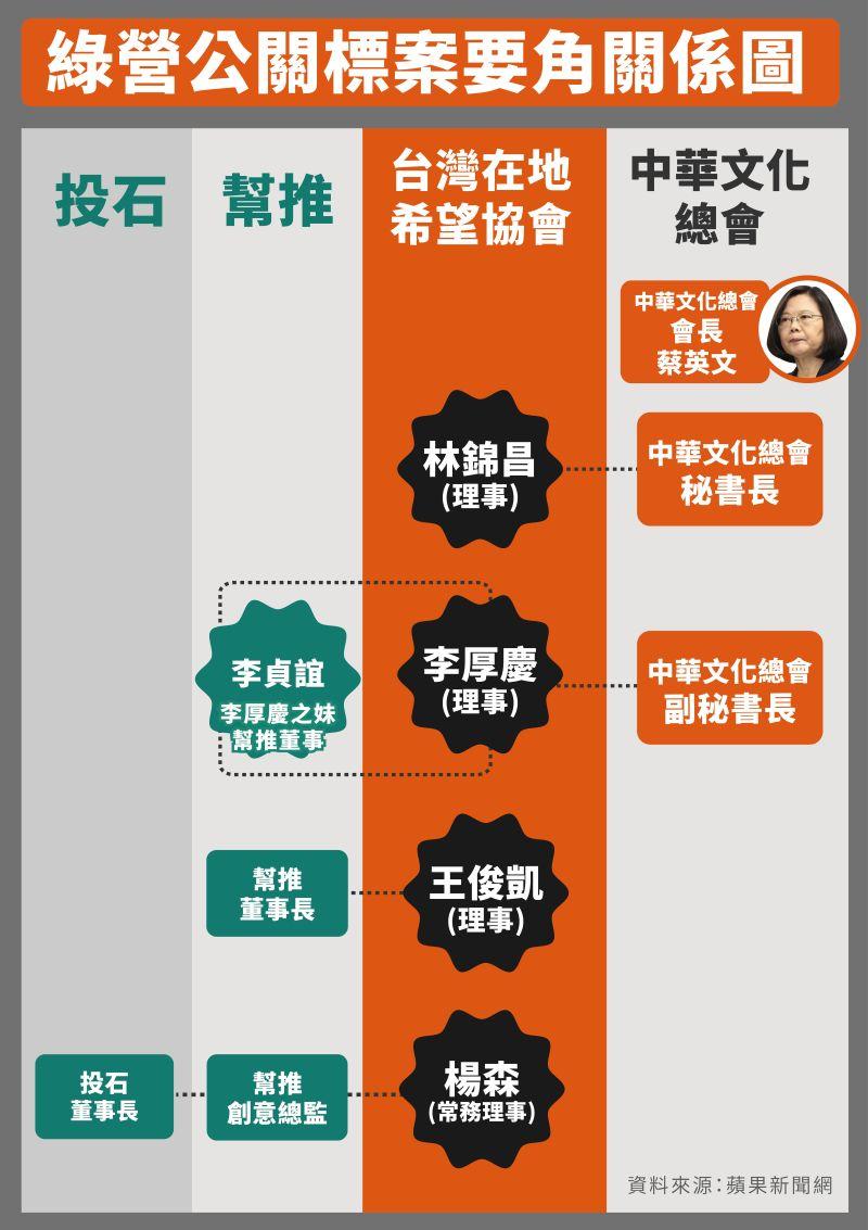 ▲傳出與綠營有關的「幫推」、「投石」2公司包遍民進黨政府大小標案。(圖/國民黨提供)