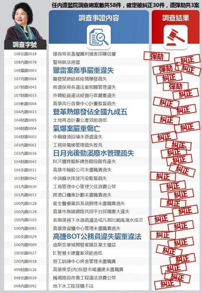 ▲陳菊提名監察院長爭議一覽表。(圖