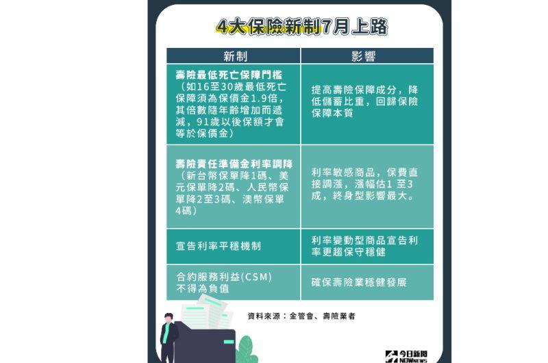 ▲注意了!4大保險新制將於今(2020)年7月1日正式上路。(圖/NOWnews製表)