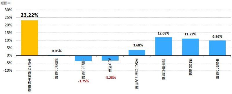 ▲主要陸股指數今年以來績效表現(圖/WIND)