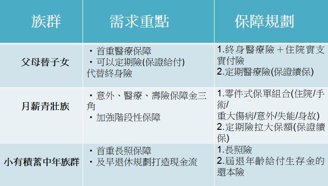 ▲3大族群保險規畫重點。(資料來源:富邦人壽;製表:記者顏真真)