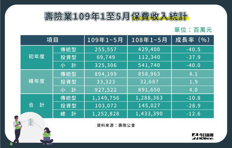 ▲壽險業109年1至5月保費收入表現。(圖/NOWnews製表