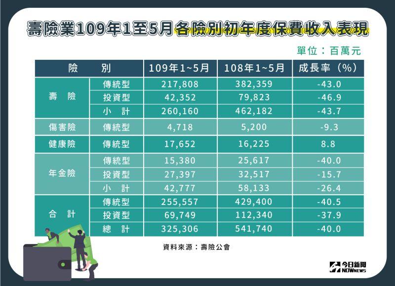 ▲壽險業109年1至5月各險別初年度保費收入表現。(圖/NOWnews製表