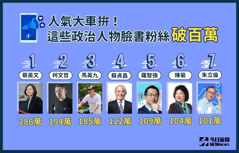 藍委拚增粉5/政治宣傳靠臉書 這些政壇人物粉絲破百萬