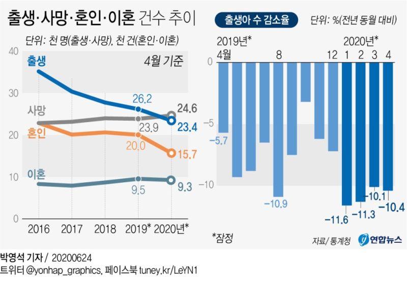 韓國4月新生兒年減逾1成 疫情恐加劇不婚不育