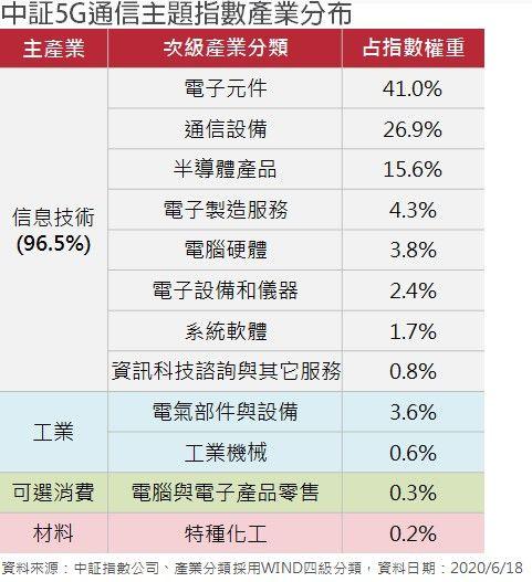 ▲掌握中國5G