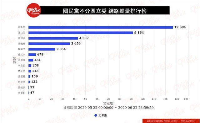 ▲國民黨不分區立委 網路聲量排行榜(圖/QuickseeK提供)