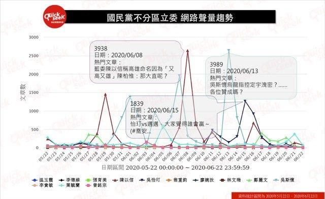 ▲國民黨不分區立委 網路聲量趨勢(圖/QuickseeK提供)