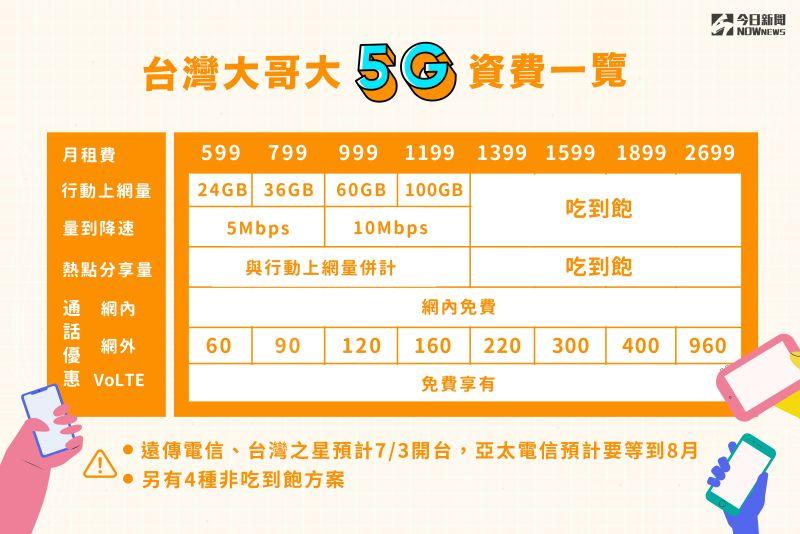▲台灣大哥大推出5G資費方案。(圖/NOWnews製圖)