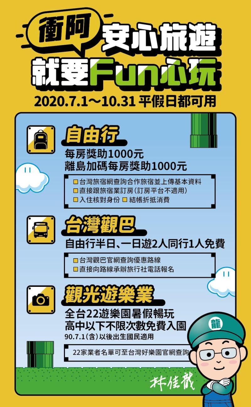 ▲安心旅遊補助方案(圖/翻攝自林佳龍臉書)