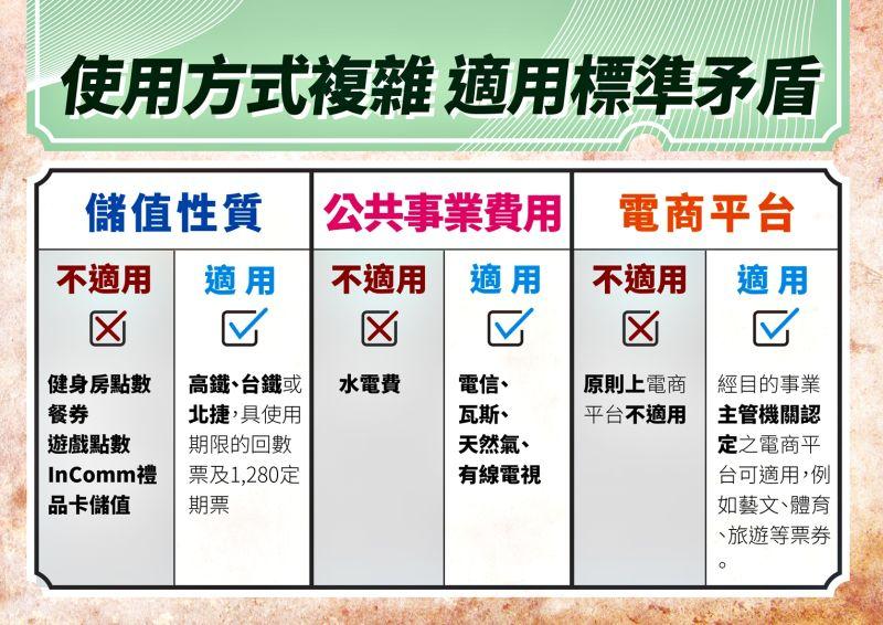 ▲國民黨分析三倍券可能出現發放亂象。(圖