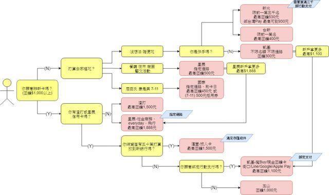 ▲許多人對於三倍券要綁定哪張信用卡毫無頭緒,有網友就自製了「信用卡參考樹狀圖表」,提供給大家參考。(圖/翻攝自PTT)