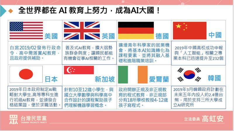 ▲台灣資通訊產業發達,許多人都說台灣最適合發展AI,但立委高虹安卻拿出各國AI策略,表示台灣AI教育根本落後於國際之間。(圖/高虹安提供)