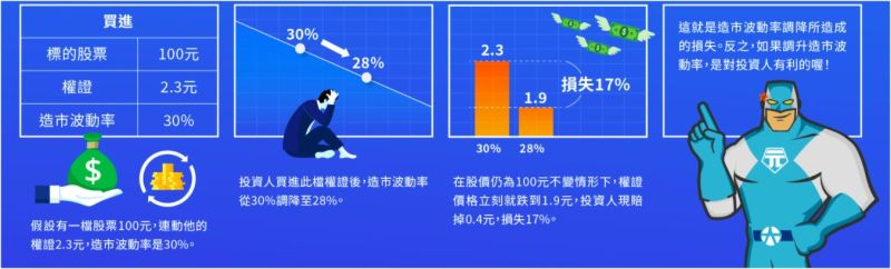 ▲許多人往往忽略了,若券商造市時調降波動率,對投資人的影響,輕則獲利減少,重則由盈轉虧。(圖/資料照片)