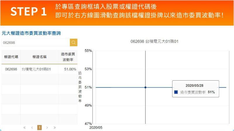 ▲以元大權證為例,網站上透明公開「造市波動率」,只要填入股票或權證代碼後,就可以查詢到波動率資料。(圖/資料照片)