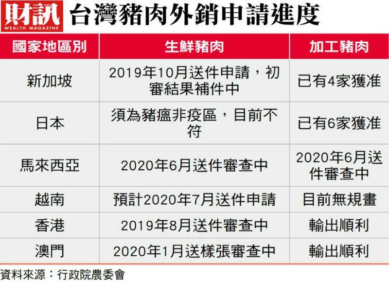 ▲台灣豬肉就算恢復出口,後續挑戰仍是重重挑戰。(圖/財訊雙週刊)