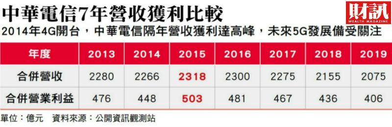 ▲中華電信現金流相當強勁。(圖/財訊雙週刊)