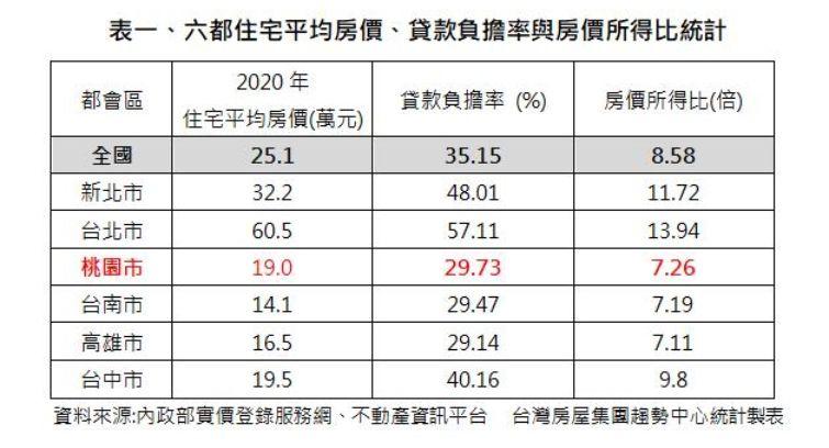 ▲六都住宅平均房價、貸款負擔率與房價所得比統計。(圖/台灣房屋提供)