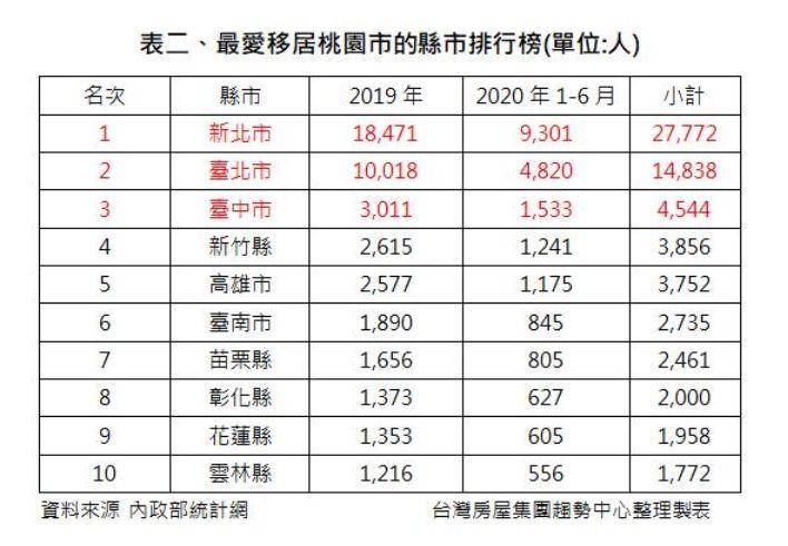 ▲最愛移居桃園市的縣市排行榜。(圖/台灣房屋提供)