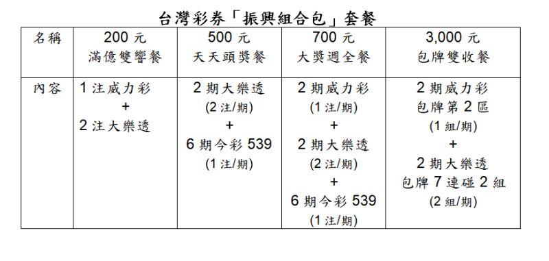 ▲振興三倍券開賣,台灣彩券公司也推出三倍券包牌套餐。(圖/台灣彩券公司提供)