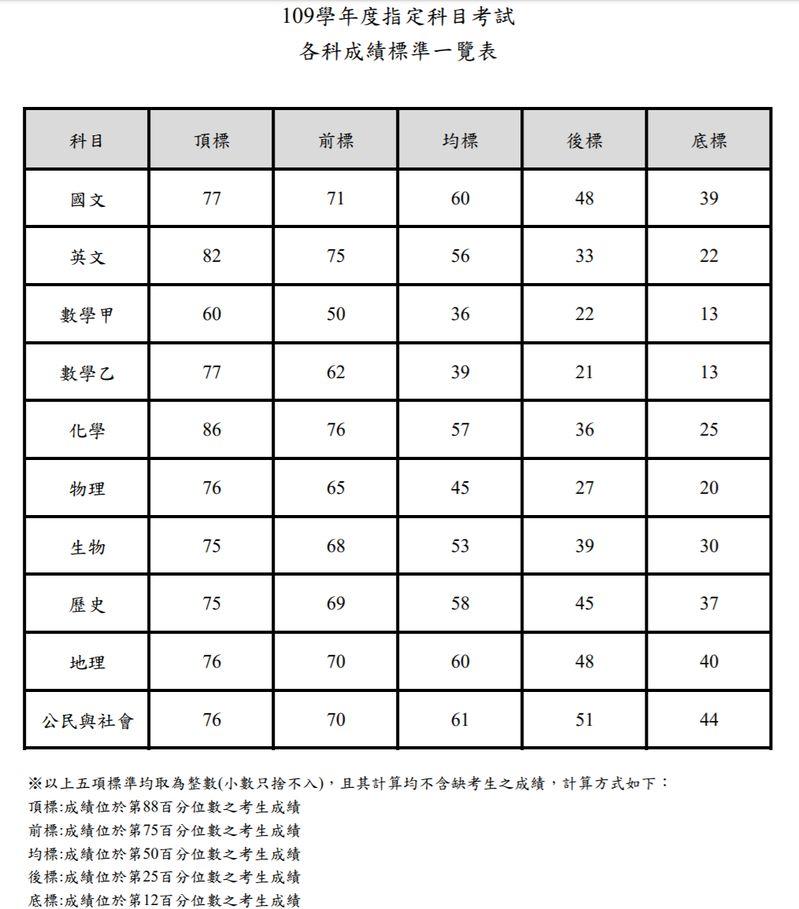 ▲109年度指考各科5標成績。(圖/翻攝自大考中心網頁)
