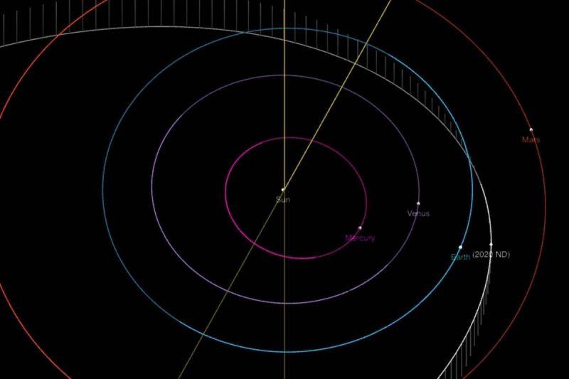 ▲小行星「
