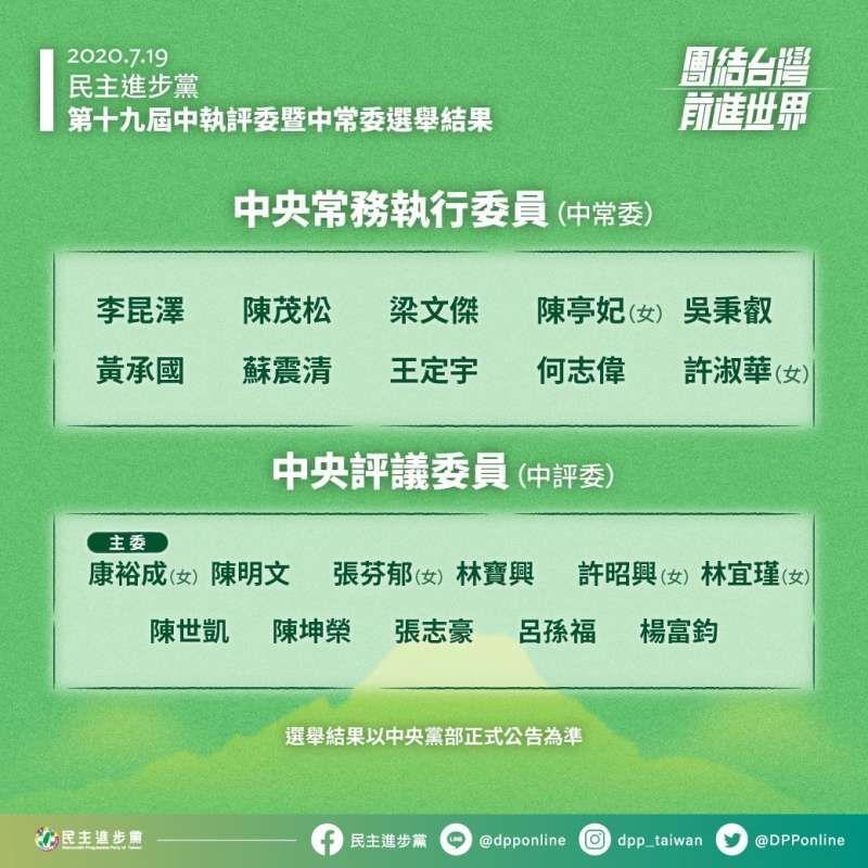 ▲民進黨中常委與中評委選舉結果。(圖/民進黨提供)