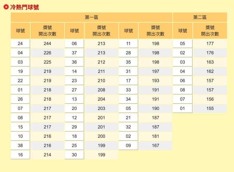 ▲台彩網站「冷熱門球號」資料統計。(圖/翻攝自台彩)