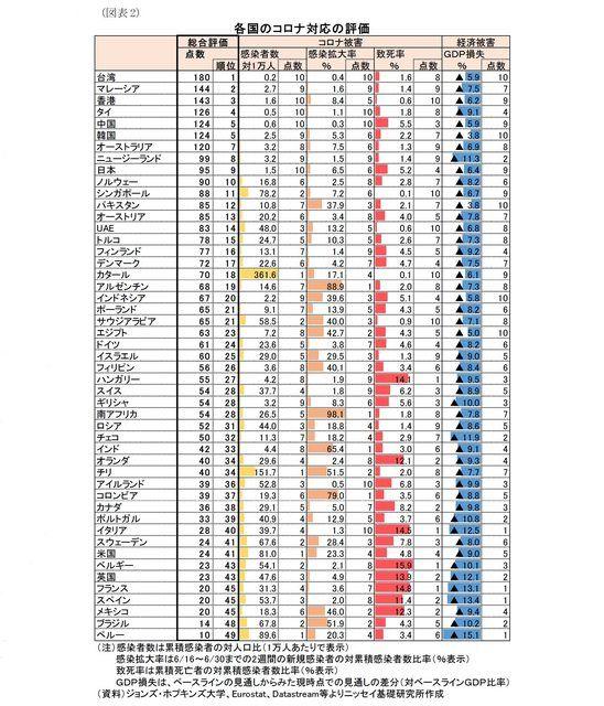 ▲日生基礎研究所針對全球49個主要國家進行防疫評比。(圖/翻攝日生基礎研究所官網)