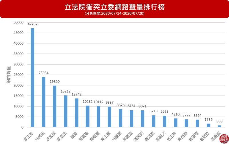 ▲立法院衝突的網路聲量排行榜包含陳玉珍、林昶佐、洪孟楷等人都上榜。(圖/網路溫度計提供)