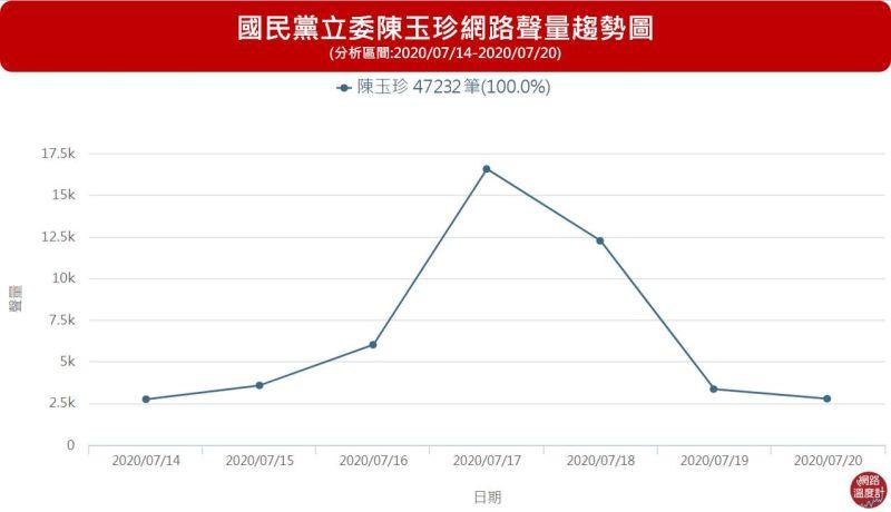 ▲國民黨立委陳玉珍這次在衝突中網路聲量也跟著快速竄升。(圖/網路溫度計提供)