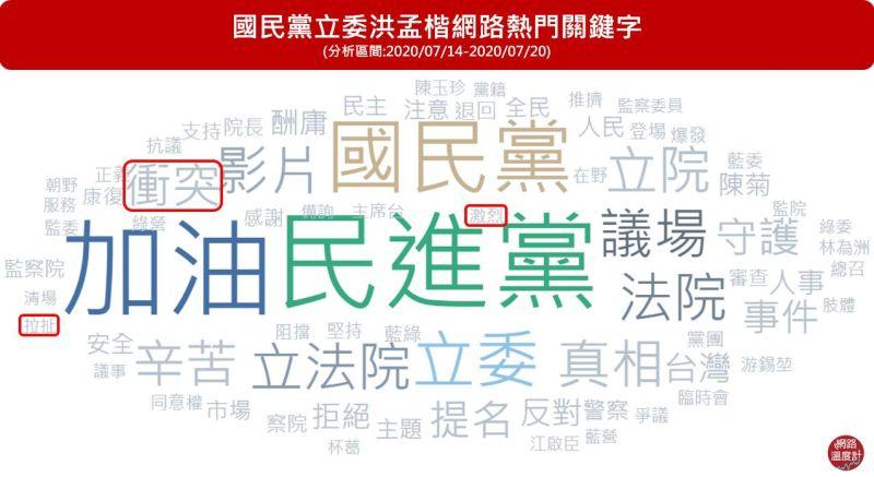▲洪孟楷此次抗爭的表現受到網友關注,熱門關鍵字出現包括「衝突」、「拉扯」、「激烈」等。(圖/網路溫度計提供)
