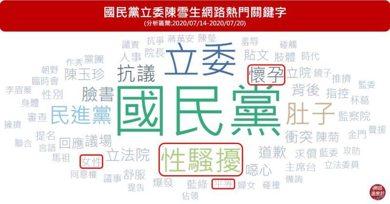 ▲陳雪生的熱門關鍵字出現包括「性騷擾」、「女性」、「平等」、「懷孕」等。(圖/網路溫度計提供)
