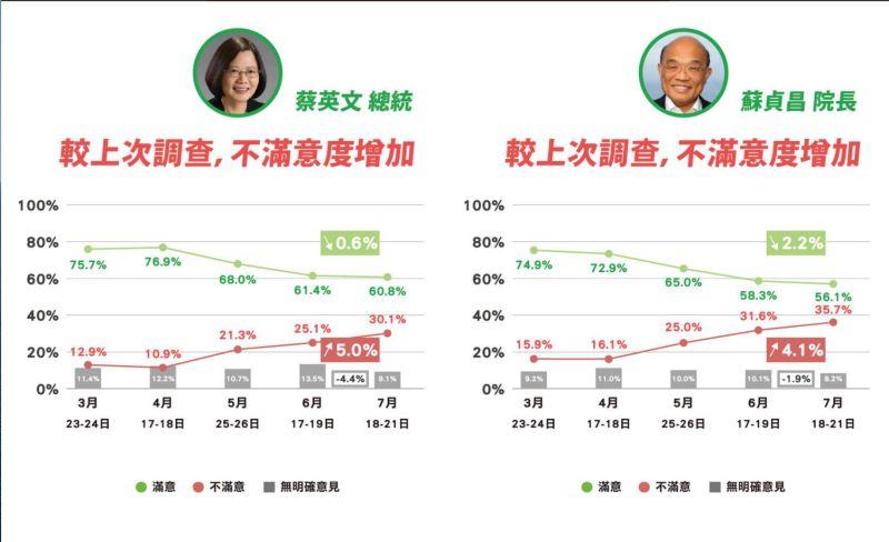 ▲時代力量26日公布最新政情報告,其中蔡英文與蘇貞昌的不滿意度皆較上次民調結果高。(圖/時代力量提供)
