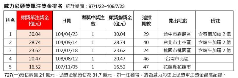 ▲威力彩頭獎單注獎金排名。(圖/台灣彩券公司提供)