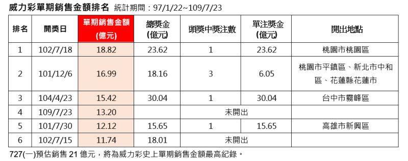 ▲威力彩單期銷售金額排名。(圖/台灣彩券公司提供)