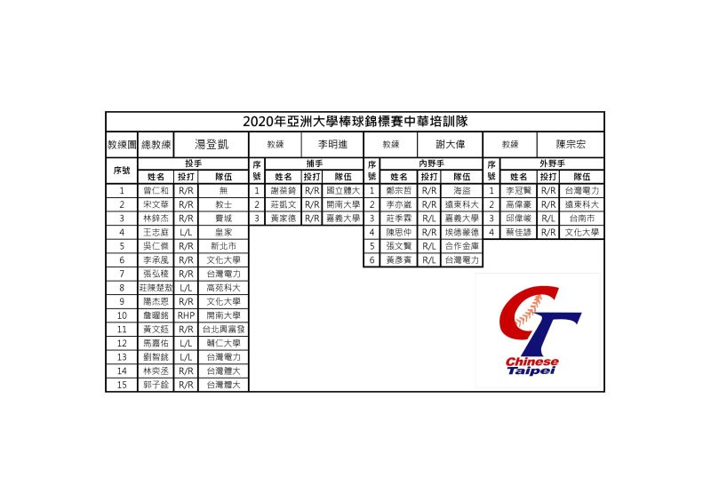 ▲亞洲大學棒球賽中華隊名單。(圖/棒協提供)