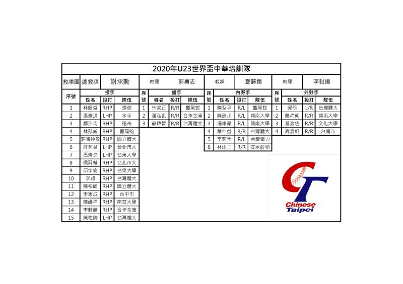 ▲U23中華隊培訓名單。(圖/棒協提供)