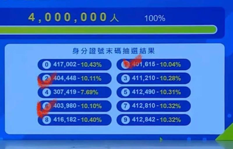 ▲網友貼出「動滋券」身份證末碼每個數字的中奬比例。(圖/翻攝自臉書社團「爆廢公社」)