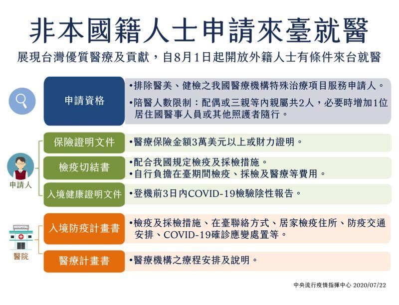 8月開放外籍人士來台就醫 孫大千狂轟:犧牲台灣人健康