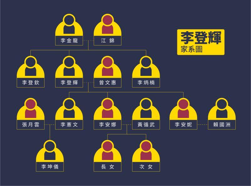 ▲前總統李登輝家族列表。(圖/NOWnews資料照)