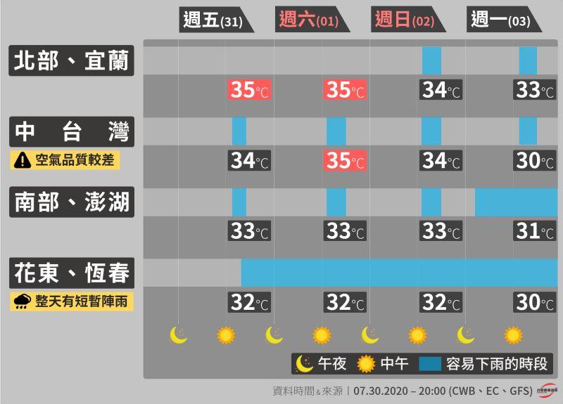 ▲受到南海低壓帶影響,29日開始天氣型態已經大幅改變。(圖/翻攝自臉書《台灣颱風論壇|天氣特急》