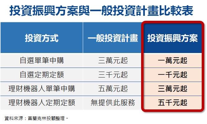 ▲佛心投資振興方案,靠投資活絡個人經濟(圖/資料照片)