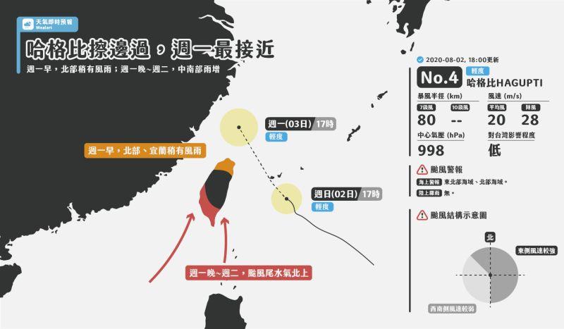 ▲第4號颱風「哈格比」目前逼近台灣。(圖/翻攝自天氣即時預報臉書)