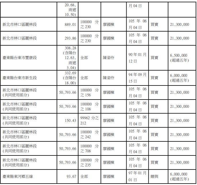 ▲國民黨立法委員廖國棟在監察院登記的房產總數為15筆,是目前已揭露立委中最多的,和民進黨立委陳明文並列第一。