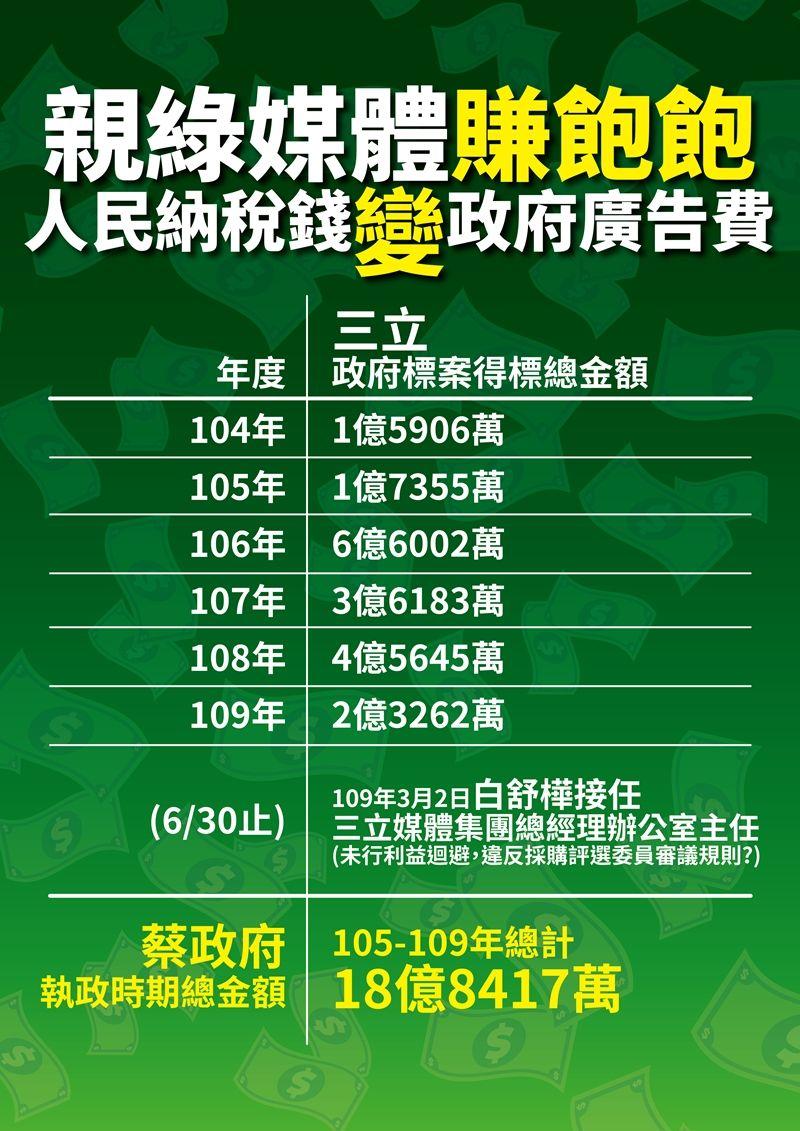 ▲國民黨4日指控中華文化總會副祕書長李厚慶長期聘用固定的「御用評委」,把至少200多案指定給「親綠營者」和親戚承辦,其中三立電視更承攬高達18億元的廣告費。(