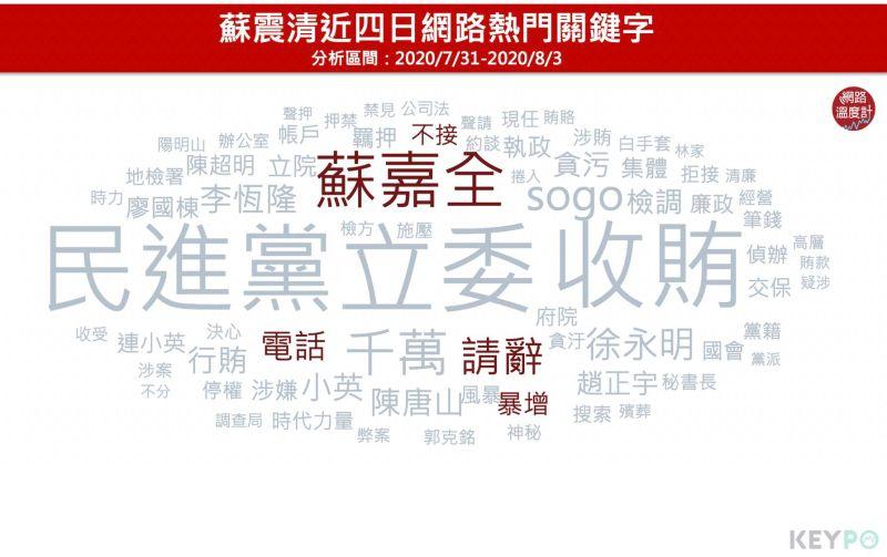 ▲蘇震清近四日網路熱門關鍵字(圖/網路溫度計提供)