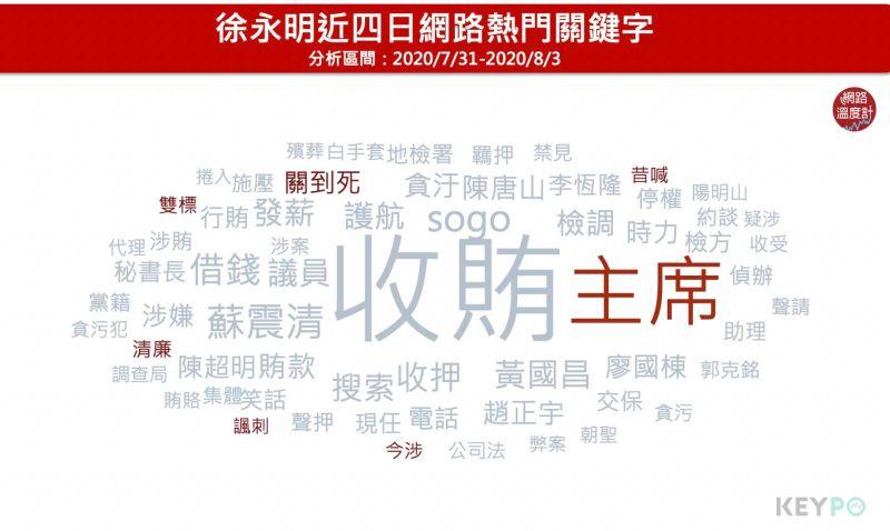 ▲徐永明近四日網路熱門關鍵字(圖/網路溫度計提供)